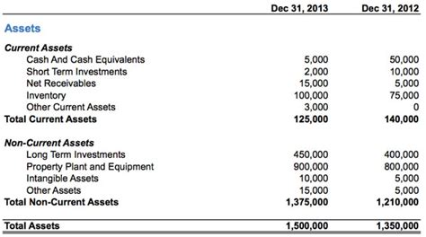 the current assets section of the balance sheet should include how to read a balance sheet