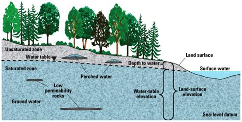 Cross Section Of Society by Types Of Aquifers