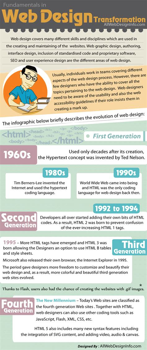web design history web design history transformation through the years infographic