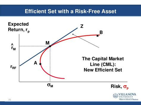 Capm Vs Mba by Mba 8480 Portfolio Theory And Asset Pricing