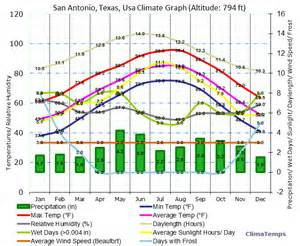 Tx Weather Yearly San Antonio Climate San Antonio Temperatures