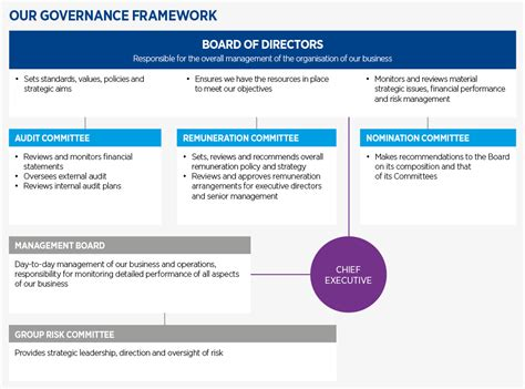 data governance framework template governance framework