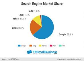 How Much Does Advertising Cost For A Small Business by How To Advertise Your Small Business Using Bing Ads