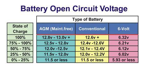 Auto Battery Voltage Chart by Understanding Agm Batteries Grid Ham