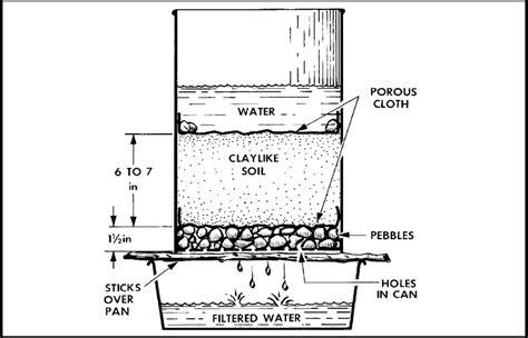 Istimewa Saringan Filter Penjernih Air Water Filter home d3luna1 weebly
