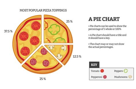 How To Make A Pie Chart On Paper - 17 best images about maths on simple math ios