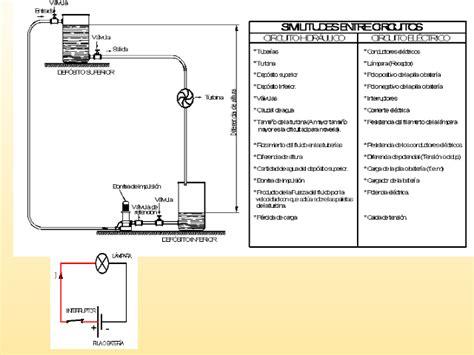 como se elabora un aparato electrico 191 c 243 mo funciona como se elabora un aparato electrico la corriente el 233