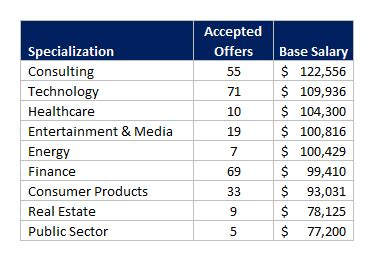 Salary For Mba In Information Systems by Ucla Post Mba Placement And Salary