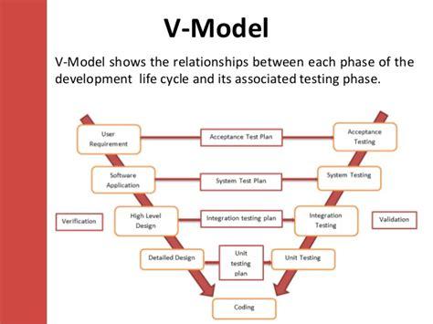 Model Software software testing models