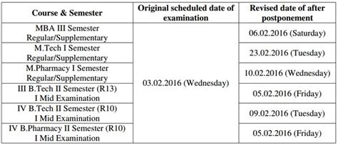 Jntuk Mba Results 2016 by Jntuk Revised Dates Of Postponed Ug Pg Exams On 03 02