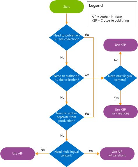 flowchart decision plan for intranet and extranet publishing