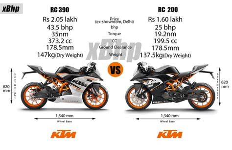 Difference Between Ktm 200 And 390 Ktm Rc 390 Review Page 6 Of 6 Xbhp