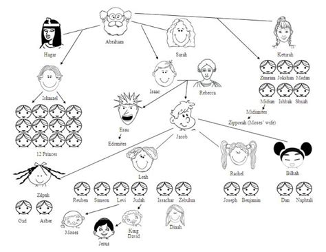 printable family tree of abraham mystery of history volume i quarter 1