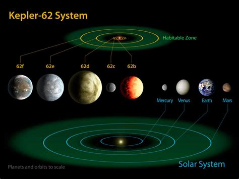Habitable Worlds New Kepler Planetary Systems In Images Solar System Light Years