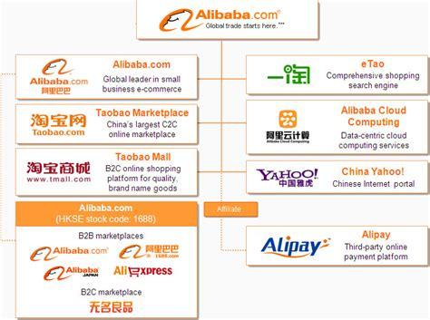 alibaba quotazione alibaba e la leadership cinese nelle ipo startmag