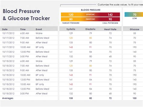 Blood Pressure Spreadsheet by Diabetes Spreadsheet Template Commonpence Co