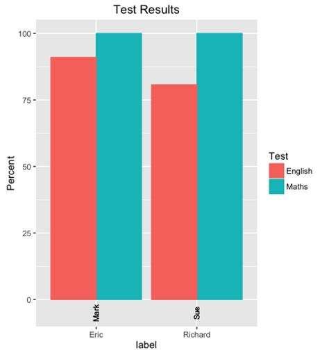 ggplot2 theme rotate axis labels how to rotate a part of label axis with several variables
