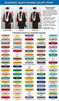 tassel colors meaning academic regalia graduation