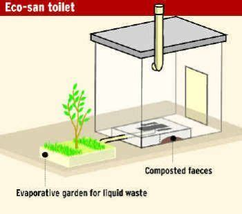 Eco Toilet For Cing by 17 Best Images About Ecobathroom Toilets On Pinterest