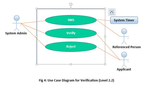 software engineering use diagram design include system timer in use diagram