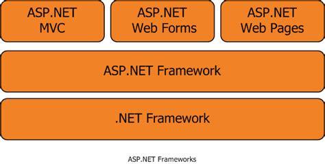 tutorial asp net mvc 5 pdf download free professional asp net mvc 1 0 ebook software