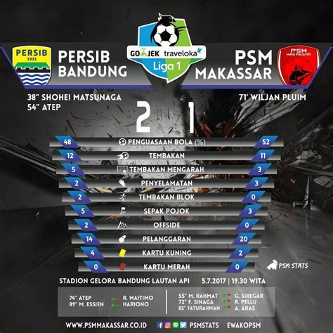 psm makassar official website psm makassar persib