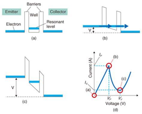 resonant tunneling diode terahertz technology room temperature resonant tunneling diode terahertz oscillator based on