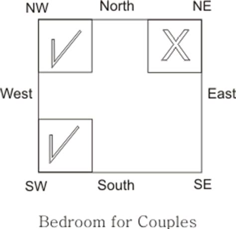 vastu for couple bedroom science of vastu shastra december 2010