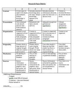 Rubric For Research Paper And Presentation by Exploring United States History