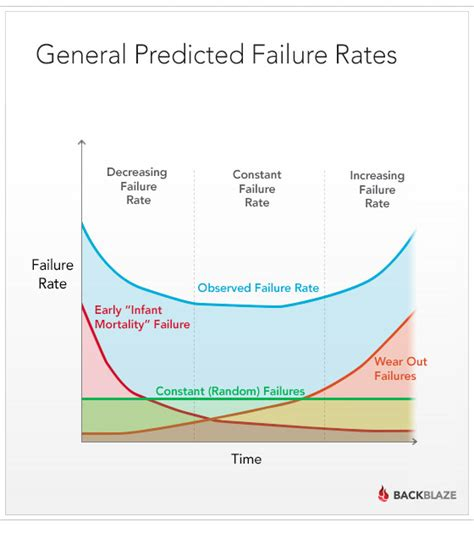 bathtub curve failure rate how long do disk drives last