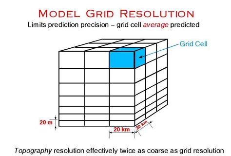 gridlayout empty cell meteorological model basics