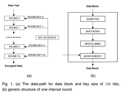 aes encryption diagram locating faults in an implementation of aes