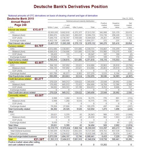 deutsche bank balance investigating deutsche bank s 21 trillion derivative