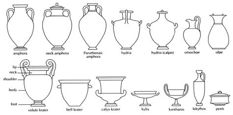 Ancient Vase Shapes by Shapes Of Ancient Pottery Polytropon At