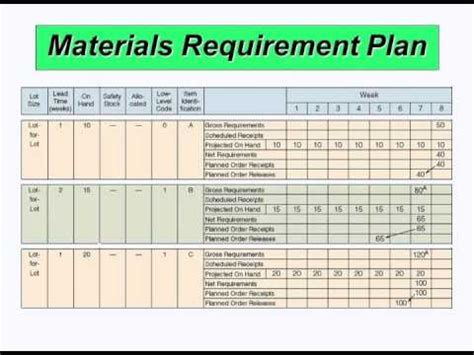 mrp table and calculations updated youtube