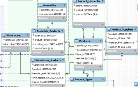 database design for manufacturing mysql database be design for manufacturing with