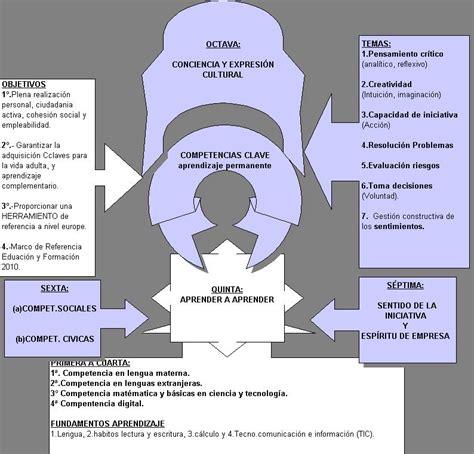 las 8 claves del las 8 competencias claves en el aprendizaje europeo 1