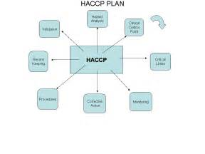 bakery industry benefit of haccp in bakeries