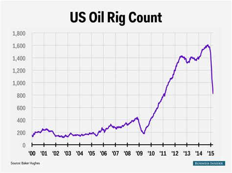 baker hughes rig count baker hughes rig count march 27 business insider