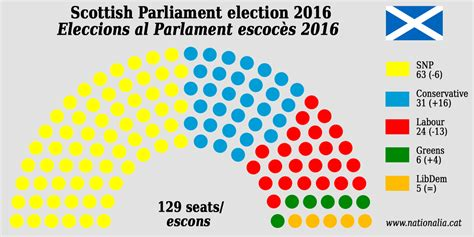 Best House Plans 2016 snp falls short of absolute majority but greens secure