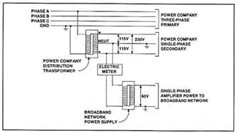 where exactly does the ground line go in an ac dc power supply electrical engineering stack