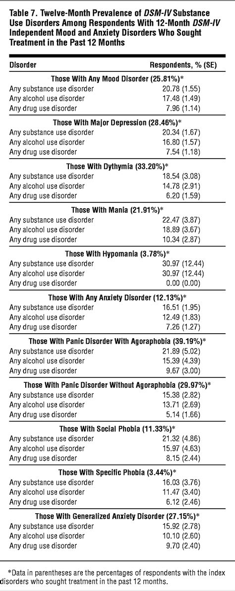 Prevalence and Co-occurrence of Substance Use Disorders