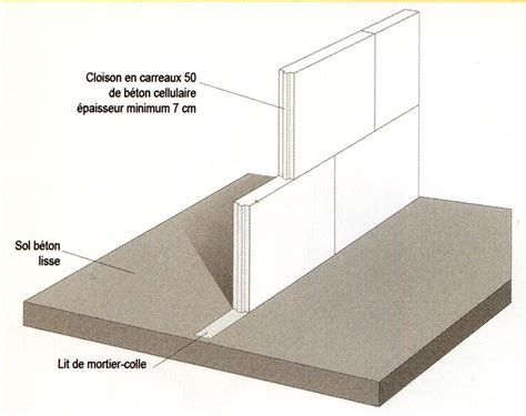 Brique Beton Cellulaire by S3 B 233 Ton Cellulaire Murs Planchers Et Cloisons Solutions