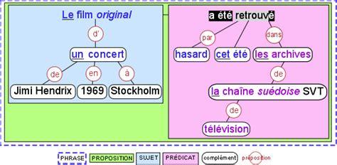 prolog using structures youtube pr 233 dicat d 233 finition c est quoi
