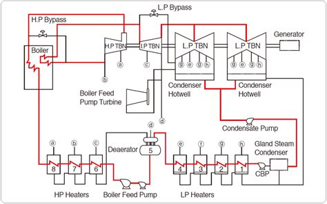 single cycle steam turbine power plant zeroco2 fine power plant boiler diagram crest electrical and