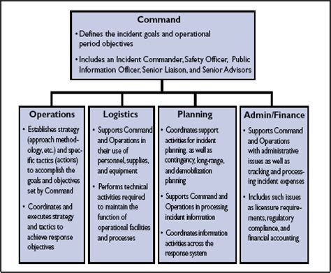 Ics Sections by Emergency Management And The Incident Command System Phe
