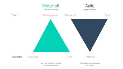 design thinking management post agile a design thinking approach to software