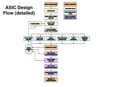 layout verification in vlsi vlsi design