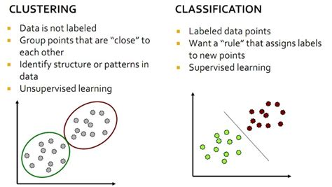 pattern classification clustering createmutex clustering vs classification