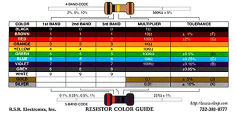 precision resistor code 4321f resistors